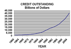 Figure 2: Credit Outstanding