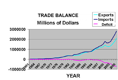 Figure 1: Trade Balance of Payments